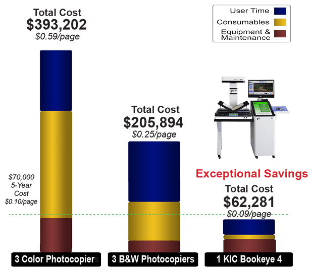 KIC Bookeye 4 vs Copiers