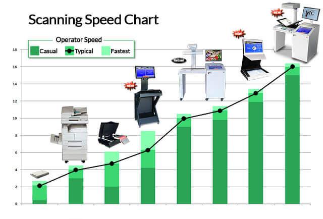 Scanning Speed Chart