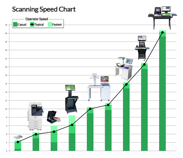 Scanning Speed Chart